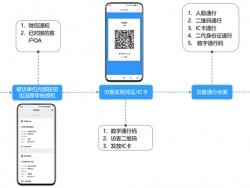 访客系统如何提升访客登记效率?