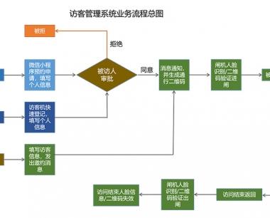 工业区访客系统访客管理流程介绍