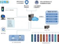 智能访客系统综合解决方案介绍