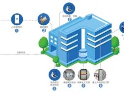 大厦智能访客系统如何提升访客拜访体验?