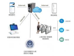 访客系统安装部署方案介绍
