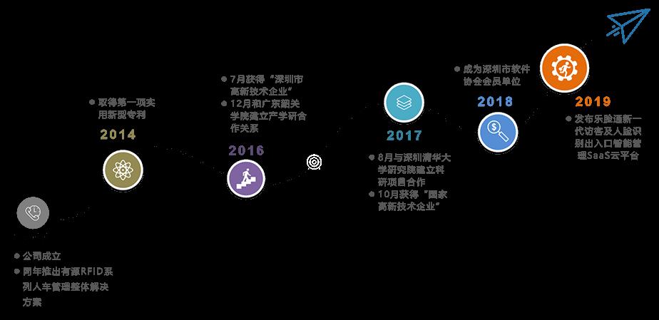 公司发展历程