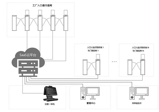 工厂访客系统