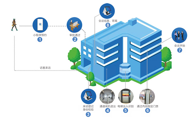 大厦访客系统拜访流程